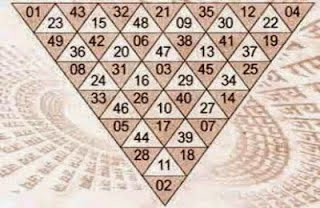 Hanuman Prashanvali Yantra in Hindi, Hanuman Prashnavali chakra in Hindi, Jyotish Nidan, How to use Hanuman Prashanwali Yantra