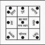 Vastu tips for all directions : जानिए वास्तु की 8 दिशाओं और उनसे जुड़े उपायों के बारे में