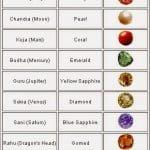 Planets and Gem Stones : जानिए किस ग्रह के लिए कब, कैसे और कौनसा पहनना चाहिए रत्न