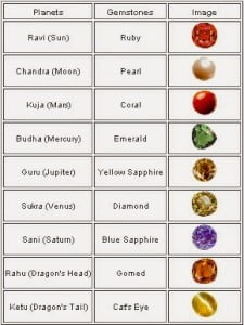 Planets and Gemstones in Hindi