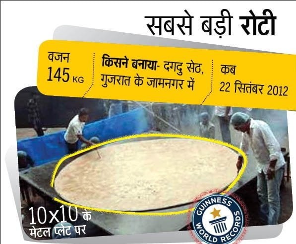 Aamzing Guinness world records of Indians