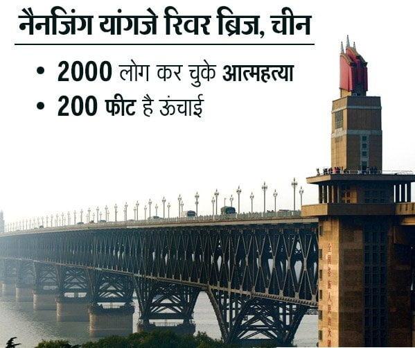 The Most Infamous Suicide Spots, Nanjing Yangtze River Bridge, China, Hindi, Information, History, Itihas, Kahnai, Jankari,