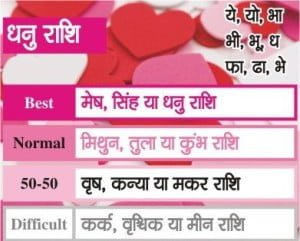 Love according to zodiac in Hindi